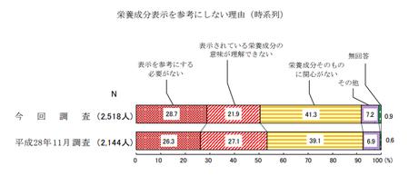 栄養成分表示参考にしない(R1年度 消費者意識調査).png