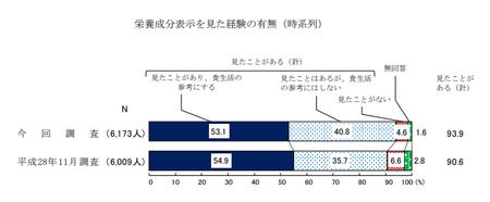 栄養成分表示見た経験(R1年度 消費者意識調査).png