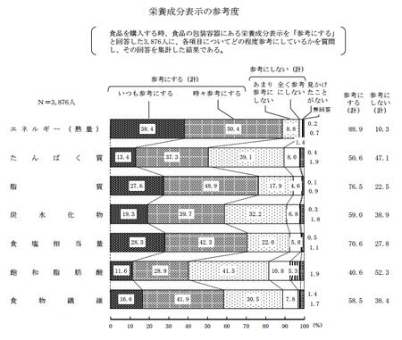栄養成分表示_参考度(H27年度 消費者意識調査).png