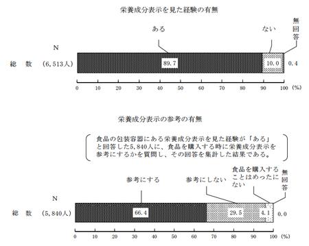 栄養成分表示_有無(H27年度 消費者意識調査).png