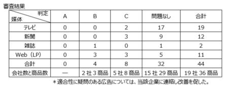 機能性表示広告審査(第2回).png