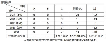 機能性表示広告審査(第3回).png