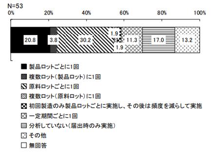 機能性表示_分析頻度_安全性成分.png