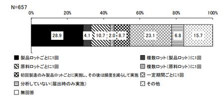 機能性表示_分析頻度_関与成分.png