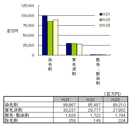 毛髪用剤の生産金額H.23.png
