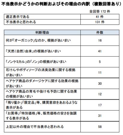 消費生活調査員(シャンプー・石鹸) .png