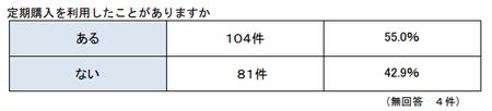 消費生活調査員R.2(定期購入経験) .png