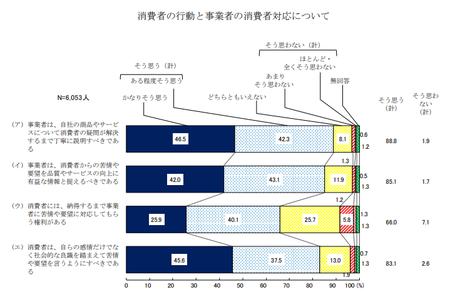消費者対応 (H30年度 消費者意識調査).png