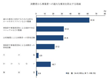 消費者対応‗過大要求_防止 (H30年度 消費者意識調査).png