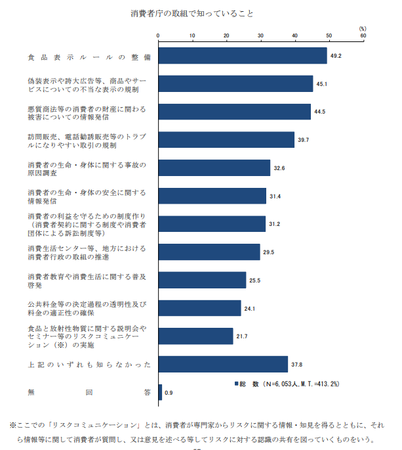 消費者庁の取り組み認知 (H30年度 消費者意識調査).png