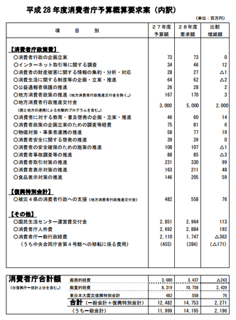 消費者庁予算案平成28年度.png