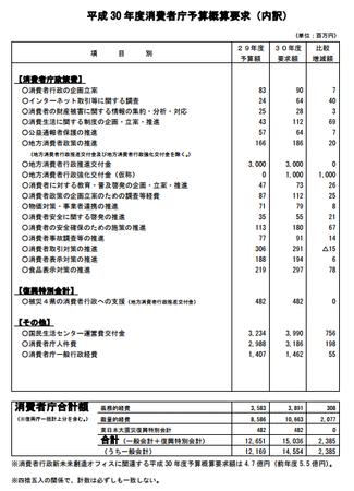消費者庁予算案平成30年度.png