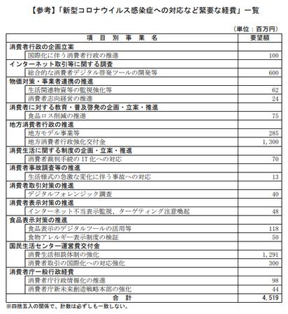 消費者庁予算案R3年度_コロナ.png