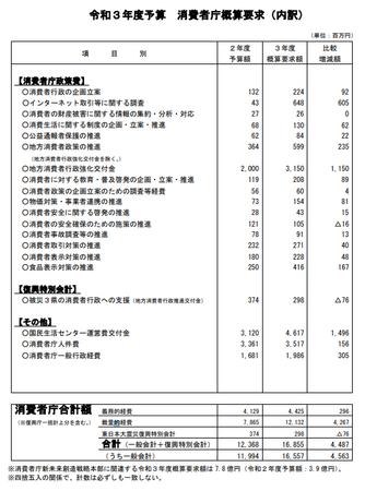消費者庁予算案R3年度_内訳.png