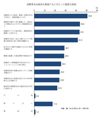消費者志向経営‗取組 (H30年度 消費者意識調査).png