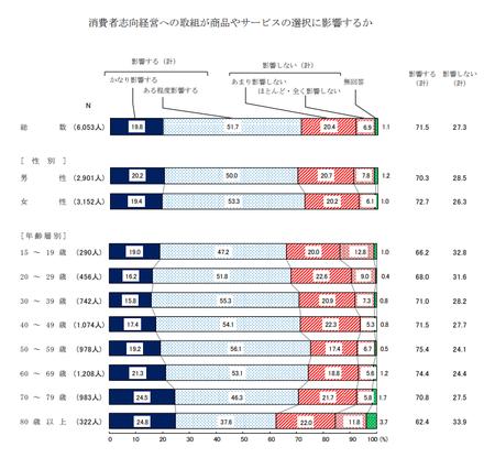 消費者志向経営‗影響 (H30年度 消費者意識調査).png