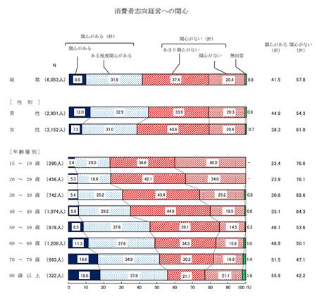 消費者志向経営‗関心 (H30年度 消費者意識調査).png