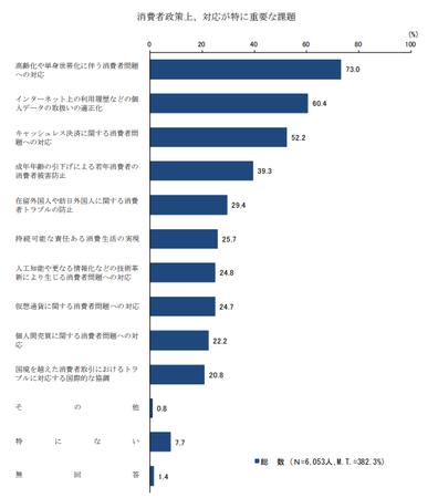 消費者政策課題 (H30年度 消費者意識調査).png
