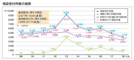 消費者相談件数(JADMA2018).png
