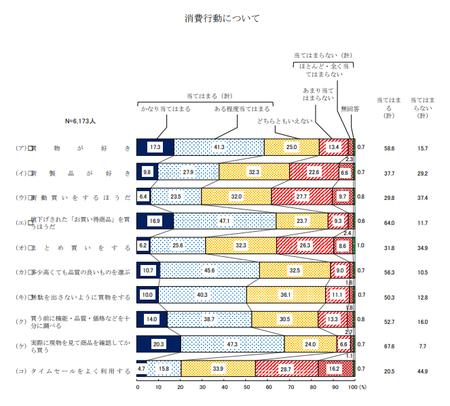 消費行動 (R1年度 消費者意識調査).png