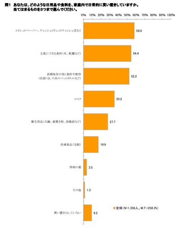 物価モニター_買い置き1.png
