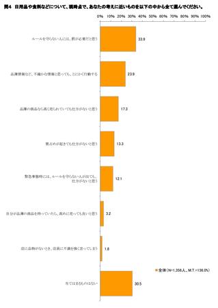 物価モニター_買い置き7.png