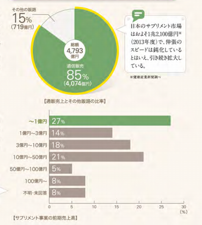 登録健食売上2013.png