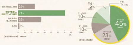 登録健食販売形態2013.png