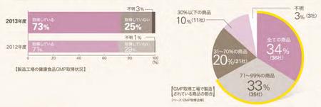 登録健食GMP取得状況2013.png