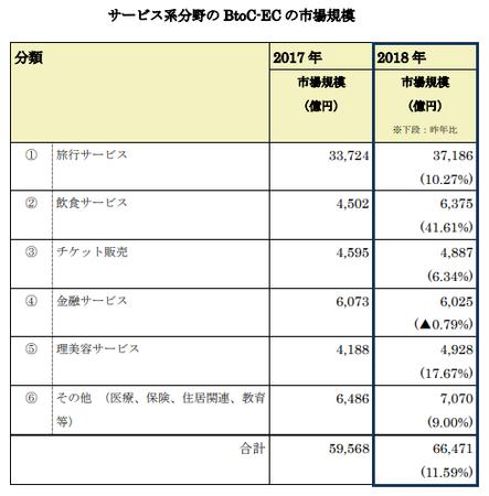 経産省_EC市場サービス系2019(BtoC).png