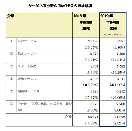 経産省_EC市場サービス系2020(BtoC).png