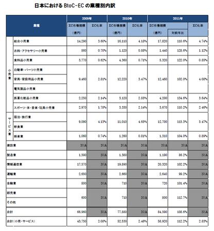 経産省_EC市場業種別(BtoC).png
