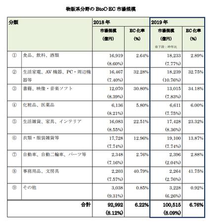 経産省_EC市場物販系2020(BtoC).png
