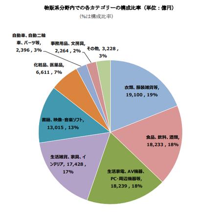 経産省_EC市場物販系構成比2020(BtoC).png