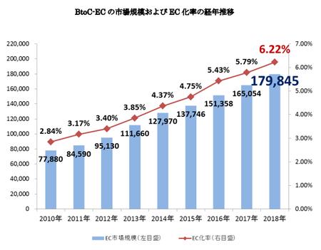 経産省_EC市場規模2019(BtoC).png
