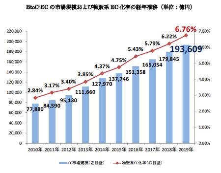 経産省_EC市場規模2020(BtoC).png