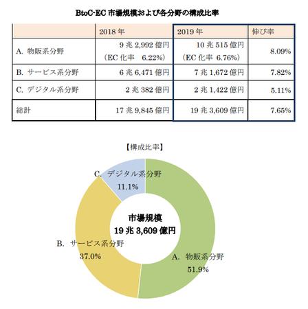 経産省_EC市場規模 分野別構成比2020(BtoC).png