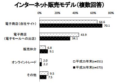 総務省_企業ECモデル(26年度).png