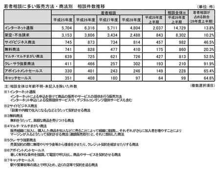 若者相談_販売形態2(東京都)29年度上.png