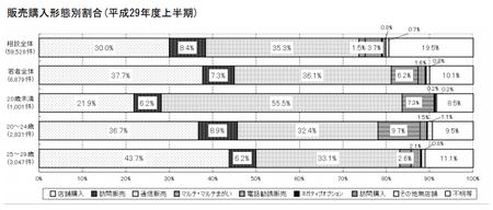 若者相談_販売形態(東京都)29年度上.png