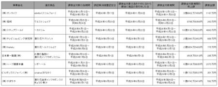 葛の花課徴金命令.png