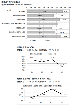 薬局管理運営情報掲載状況(H.25).png