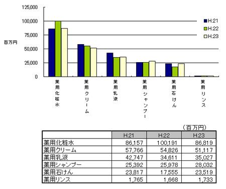 薬用化粧品の生産金額H.23.png