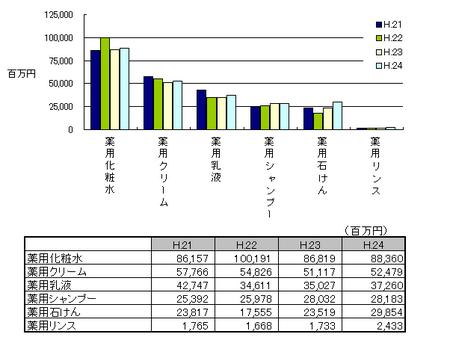 薬用化粧品の生産金額H.24.png