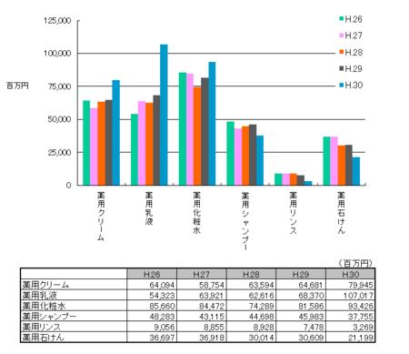 薬用化粧品の生産金額H.30.png