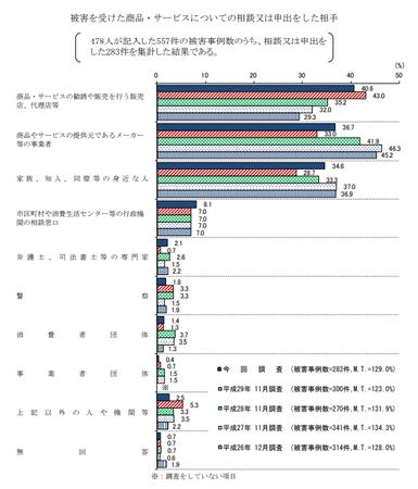 被害申出先 (H30年度 消費者意識調査).png