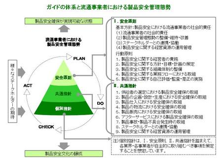 製品安全ガイド体系図.jpg