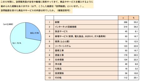 訪問勧誘経験.png