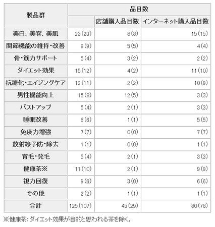 試売調査_購入方法別_H.24.png
