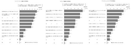 販売形態別利用理由 (H25年度 消費者意識調査).png